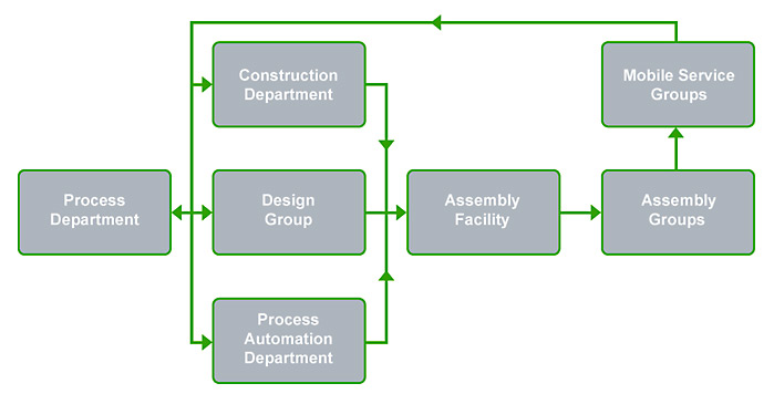 The interaction scheme between departments